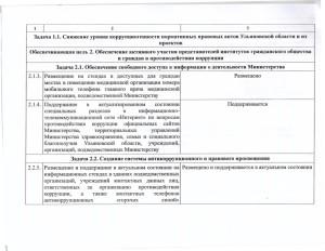 Информация о выполнении ведомственной программы 001