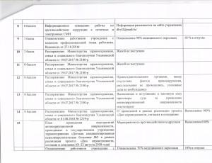 Рейтинговая оценка за 4 кв. 2018 г. 3